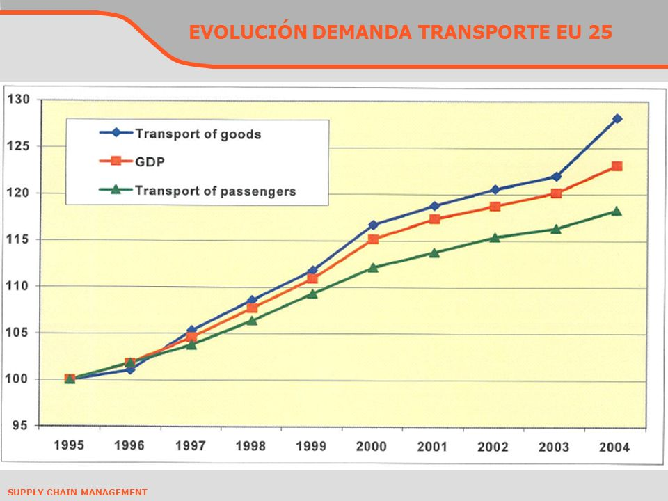 SUPPLY CHAIN MANAGEMENT EVOLUCIÓN DEMANDA TRANSPORTE EU 25