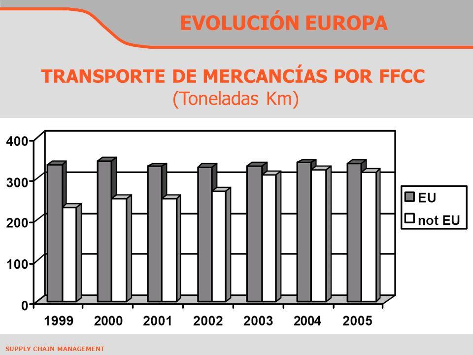 EVOLUCIÓN EUROPA TRANSPORTE DE MERCANCÍAS POR FFCC (Toneladas Km)