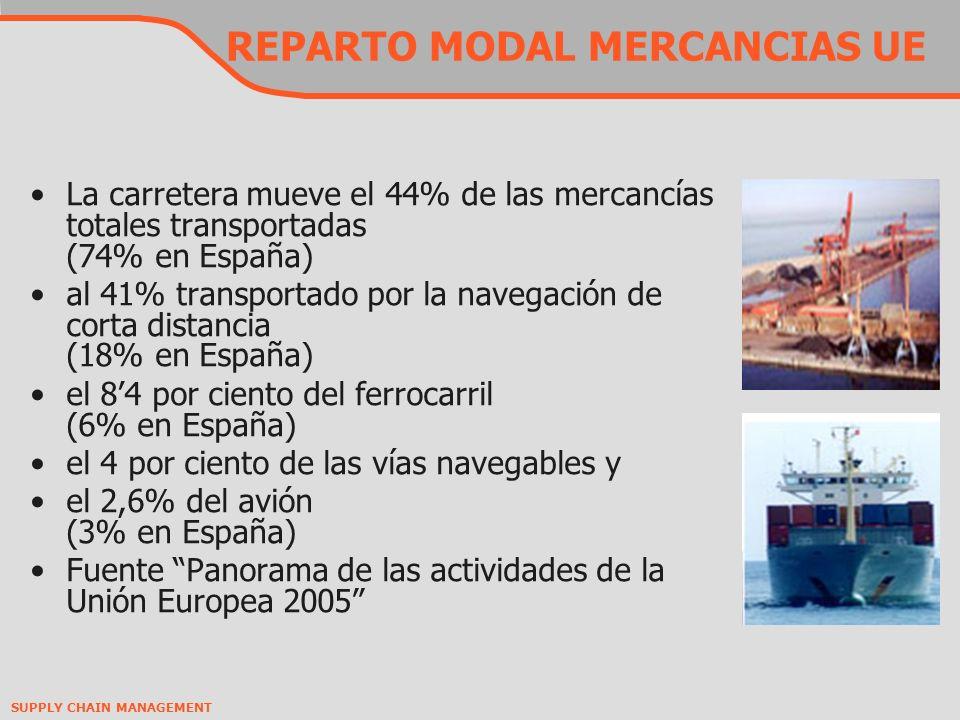 SUPPLY CHAIN MANAGEMENT REPARTO MODAL MERCANCIAS UE La carretera mueve el 44% de las mercancías totales transportadas (74% en España) al 41% transportado por la navegación de corta distancia (18% en España) el 84 por ciento del ferrocarril (6% en España) el 4 por ciento de las vías navegables y el 2,6% del avión (3% en España) Fuente Panorama de las actividades de la Unión Europea 2005