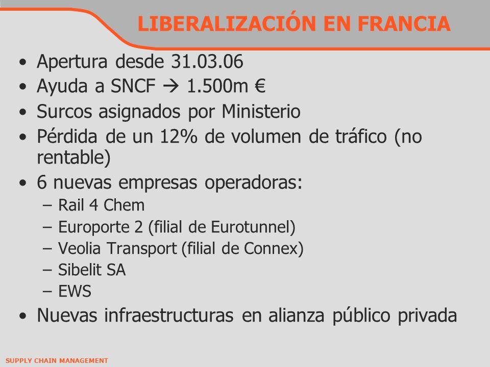 SUPPLY CHAIN MANAGEMENT LIBERALIZACIÓN EN FRANCIA Apertura desde 31.03.06 Ayuda a SNCF 1.500m Surcos asignados por Ministerio Pérdida de un 12% de volumen de tráfico (no rentable) 6 nuevas empresas operadoras: –Rail 4 Chem –Europorte 2 (filial de Eurotunnel) –Veolia Transport (filial de Connex) –Sibelit SA –EWS Nuevas infraestructuras en alianza público privada