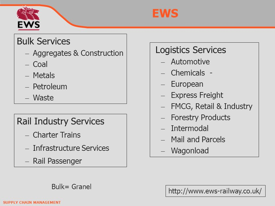 SUPPLY CHAIN MANAGEMENT EWS Bulk= Granel Logistics Services – Automotive – Chemicals - – European – Express Freight – FMCG, Retail & Industry – Forest