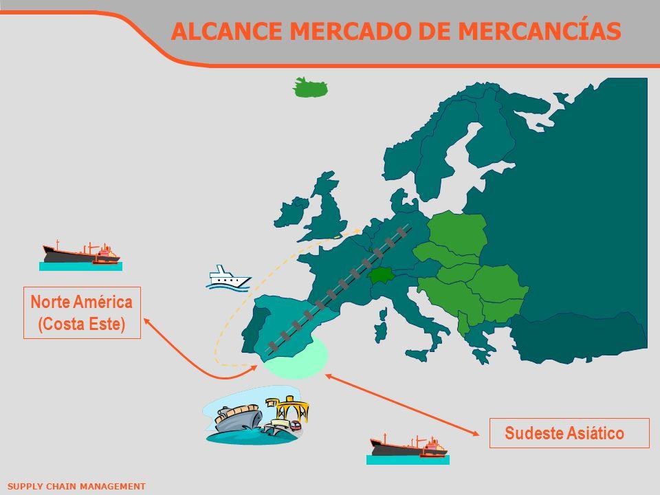 SUPPLY CHAIN MANAGEMENT ALCANCE MERCADO DE MERCANCÍAS Sudeste Asiático Norte América (Costa Este)