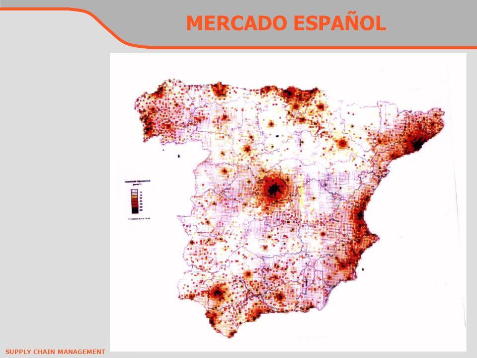 SUPPLY CHAIN MANAGEMENT MERCADO ESPAÑOL