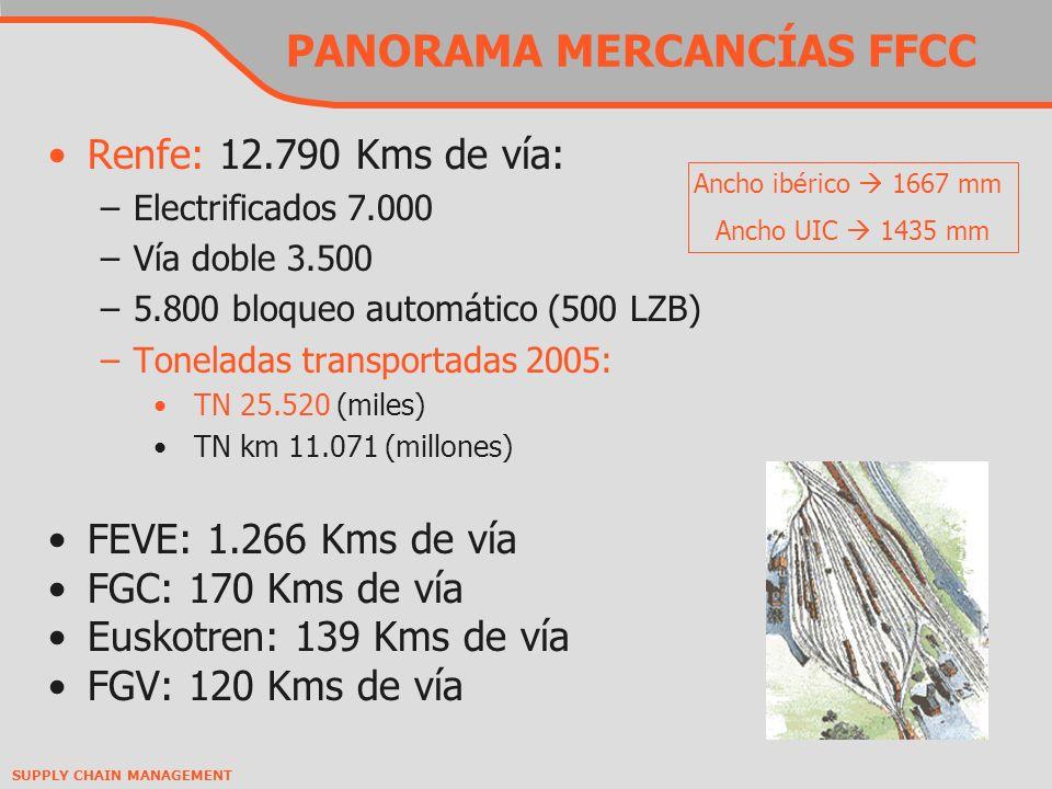 SUPPLY CHAIN MANAGEMENT PANORAMA MERCANCÍAS FFCC Renfe: 12.790 Kms de vía: –Electrificados 7.000 –Vía doble 3.500 –5.800 bloqueo automático (500 LZB) –Toneladas transportadas 2005: TN 25.520 (miles) TN km 11.071 (millones) FEVE: 1.266 Kms de vía FGC: 170 Kms de vía Euskotren: 139 Kms de vía FGV: 120 Kms de vía Ancho ibérico 1667 mm Ancho UIC 1435 mm
