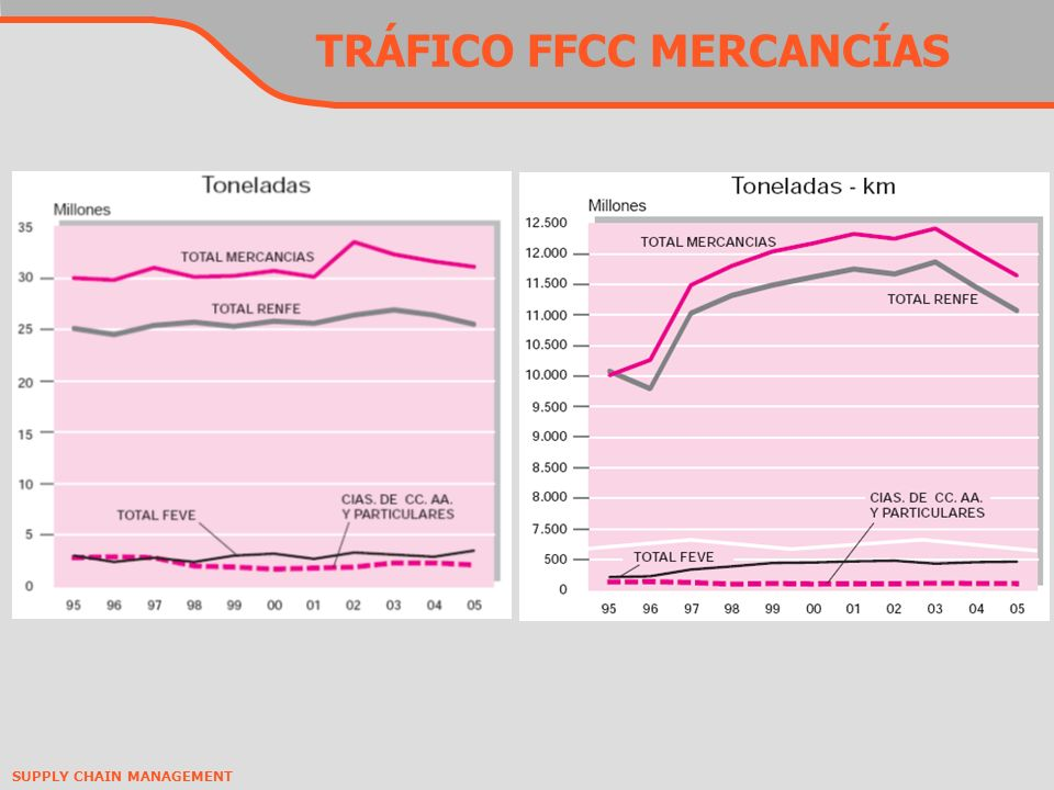 SUPPLY CHAIN MANAGEMENT TRÁFICO FFCC MERCANCÍAS