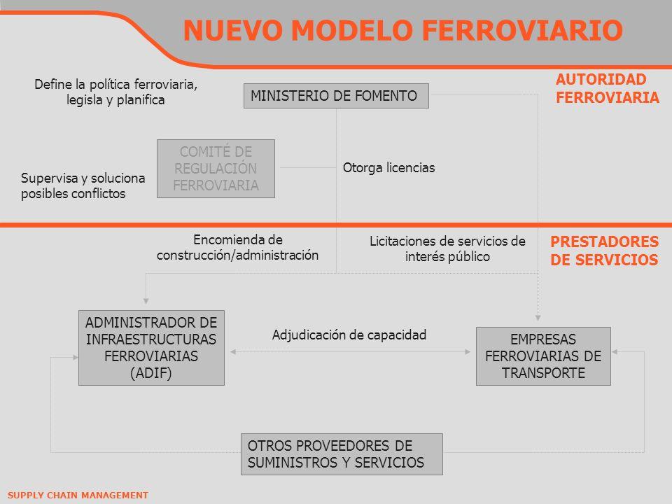 SUPPLY CHAIN MANAGEMENT NUEVO MODELO FERROVIARIO ADMINISTRADOR DE INFRAESTRUCTURAS FERROVIARIAS (ADIF) OTROS PROVEEDORES DE SUMINISTROS Y SERVICIOS EMPRESAS FERROVIARIAS DE TRANSPORTE Adjudicación de capacidad Encomienda de construcción/administración Licitaciones de servicios de interés público PRESTADORES DE SERVICIOS MINISTERIO DE FOMENTO COMITÉ DE REGULACIÓN FERROVIARIA Otorga licencias Supervisa y soluciona posibles conflictos AUTORIDAD FERROVIARIA Define la política ferroviaria, legisla y planifica