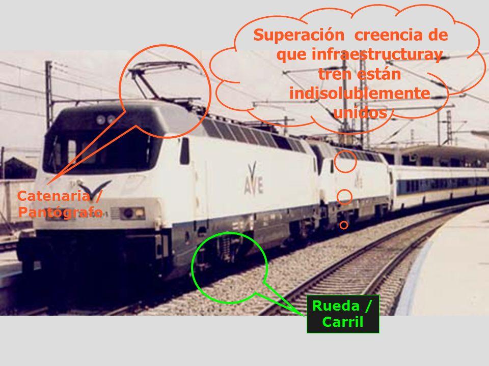 Catenaria / Pantógrafo Rueda / Carril Superación creencia de que infraestructuray tren están indisolublemente unidos