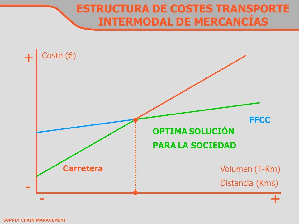 SUPPLY CHAIN MANAGEMENT ESTRUCTURA DE COSTES TRANSPORTE INTERMODAL DE MERCANCÍAS Coste () Volumen (T-Km) Distancia (Kms) Carretera FFCC OPTIMA SOLUCIÓN PARA LA SOCIEDAD - - + +