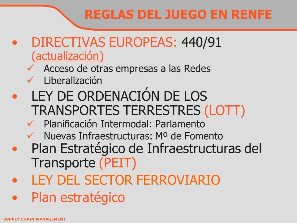 SUPPLY CHAIN MANAGEMENT REGLAS DEL JUEGO EN RENFE DIRECTIVAS EUROPEAS: 440/91 (actualización) (actualización) Acceso de otras empresas a las Redes Liberalización LEY DE ORDENACIÓN DE LOS TRANSPORTES TERRESTRES (LOTT) Planificación Intermodal: Parlamento Nuevas Infraestructuras: Mº de Fomento Plan Estratégico de Infraestructuras del Transporte (PEIT) LEY DEL SECTOR FERROVIARIO Plan estratégico