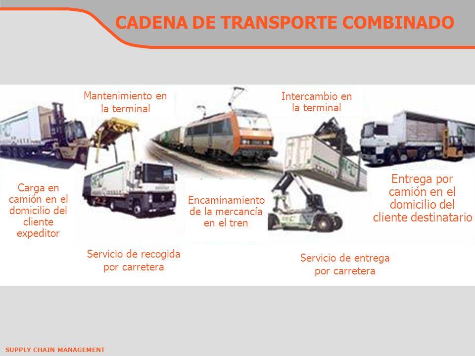 SUPPLY CHAIN MANAGEMENT ESPECIALIZACIÓN 2 5 UNIDADES MERCADO GranelesIntermodalAutomóvilMultiproductoSiderúrgicos FUNCIONES Comercial (Contratos/ precios) Producción e Innovación de producto Económico ACTIVO FIJO : VAGONES RESPONSABLES CUENTAS A COBRAR