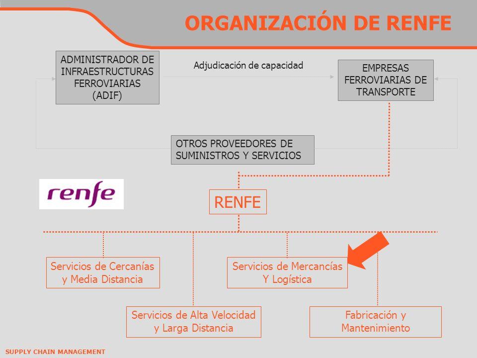 SUPPLY CHAIN MANAGEMENT ORGANIZACIÓN DE RENFE ADMINISTRADOR DE INFRAESTRUCTURAS FERROVIARIAS (ADIF) OTROS PROVEEDORES DE SUMINISTROS Y SERVICIOS EMPRESAS FERROVIARIAS DE TRANSPORTE Adjudicación de capacidad RENFE Servicios de Cercanías y Media Distancia Servicios de Mercancías Y Logística Servicios de Alta Velocidad y Larga Distancia Fabricación y Mantenimiento