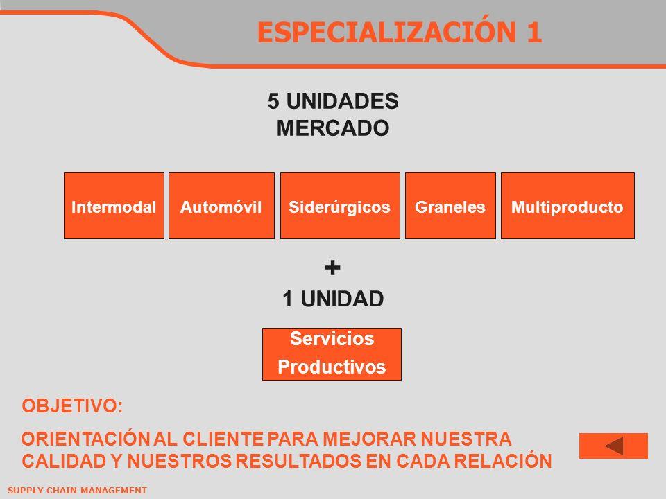 SUPPLY CHAIN MANAGEMENT ESPECIALIZACIÓN 1 5 UNIDADES MERCADO GranelesIntermodalAutomóvilMultiproductoSiderúrgicos + 1 UNIDAD Servicios Productivos OBJETIVO: ORIENTACIÓN AL CLIENTE PARA MEJORAR NUESTRA CALIDAD Y NUESTROS RESULTADOS EN CADA RELACIÓN