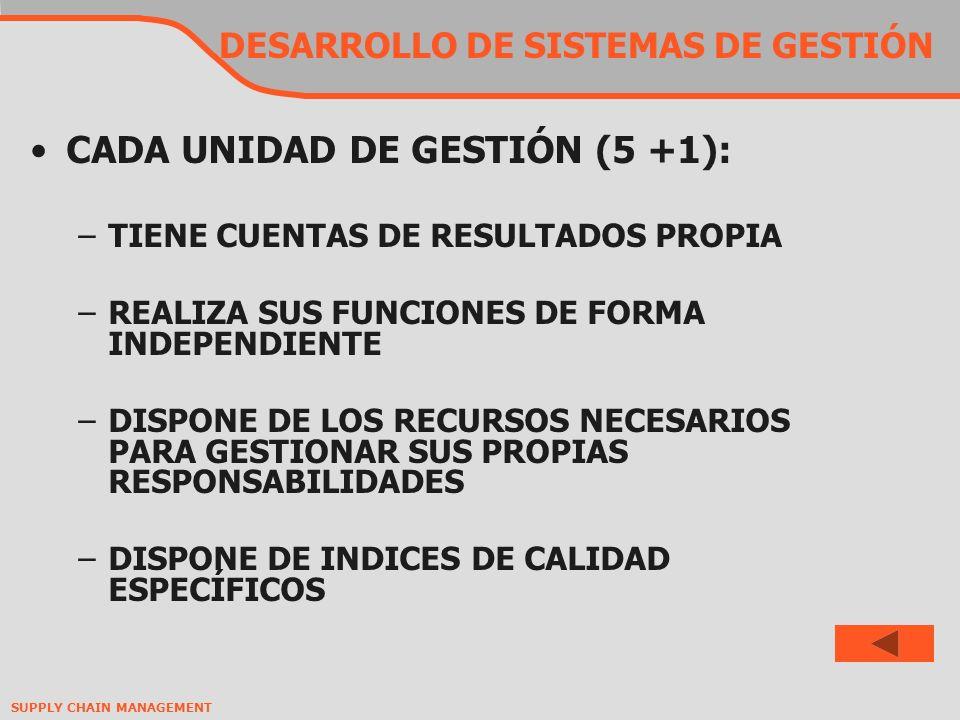 SUPPLY CHAIN MANAGEMENT DESARROLLO DE SISTEMAS DE GESTIÓN CADA UNIDAD DE GESTIÓN (5 +1): –TIENE CUENTAS DE RESULTADOS PROPIA –REALIZA SUS FUNCIONES DE FORMA INDEPENDIENTE –DISPONE DE LOS RECURSOS NECESARIOS PARA GESTIONAR SUS PROPIAS RESPONSABILIDADES –DISPONE DE INDICES DE CALIDAD ESPECÍFICOS