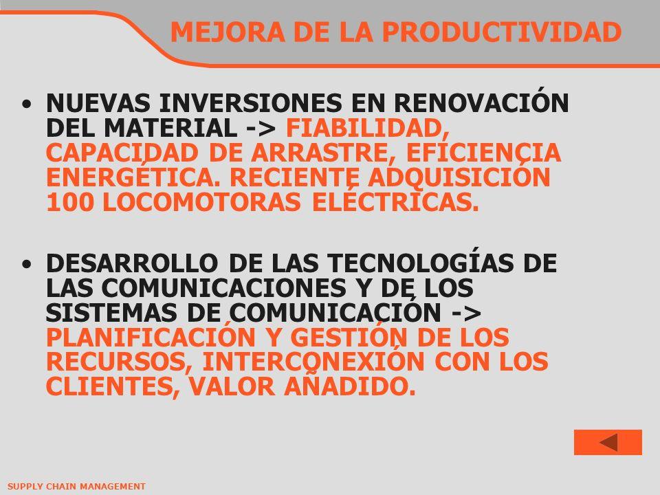 SUPPLY CHAIN MANAGEMENT MEJORA DE LA PRODUCTIVIDAD NUEVAS INVERSIONES EN RENOVACIÓN DEL MATERIAL -> FIABILIDAD, CAPACIDAD DE ARRASTRE, EFICIENCIA ENERGÉTICA.