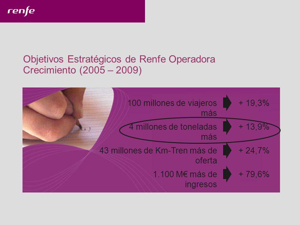Objetivos Estratégicos de Renfe Operadora Crecimiento (2005 – 2009) 100 millones de viajeros más + 19,3%4 millones de toneladas más + 13,9%43 millones de Km-Tren más de oferta + 24,7%1.100 M más de ingresos + 79,6%