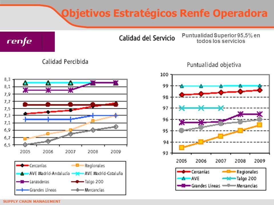 SUPPLY CHAIN MANAGEMENT Puntualidad Superior 95,5% en todos los servicios Objetivos Estratégicos Renfe Operadora