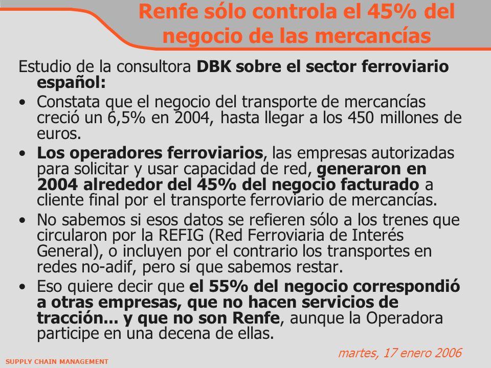SUPPLY CHAIN MANAGEMENT Renfe sólo controla el 45% del negocio de las mercancías Estudio de la consultora DBK sobre el sector ferroviario español: Constata que el negocio del transporte de mercancías creció un 6,5% en 2004, hasta llegar a los 450 millones de euros.