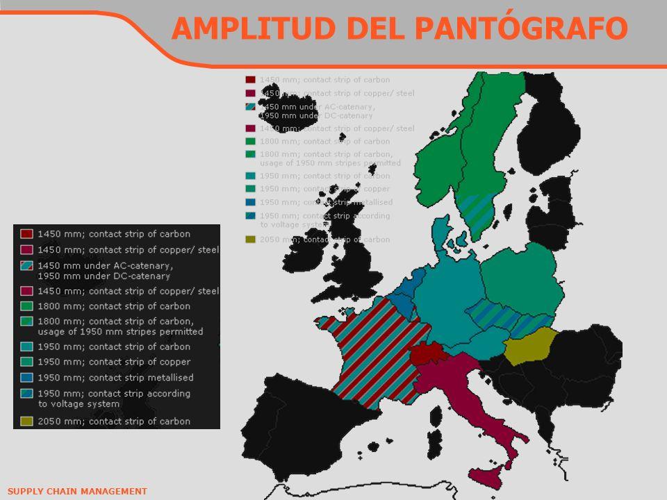 SUPPLY CHAIN MANAGEMENT AMPLITUD DEL PANTÓGRAFO
