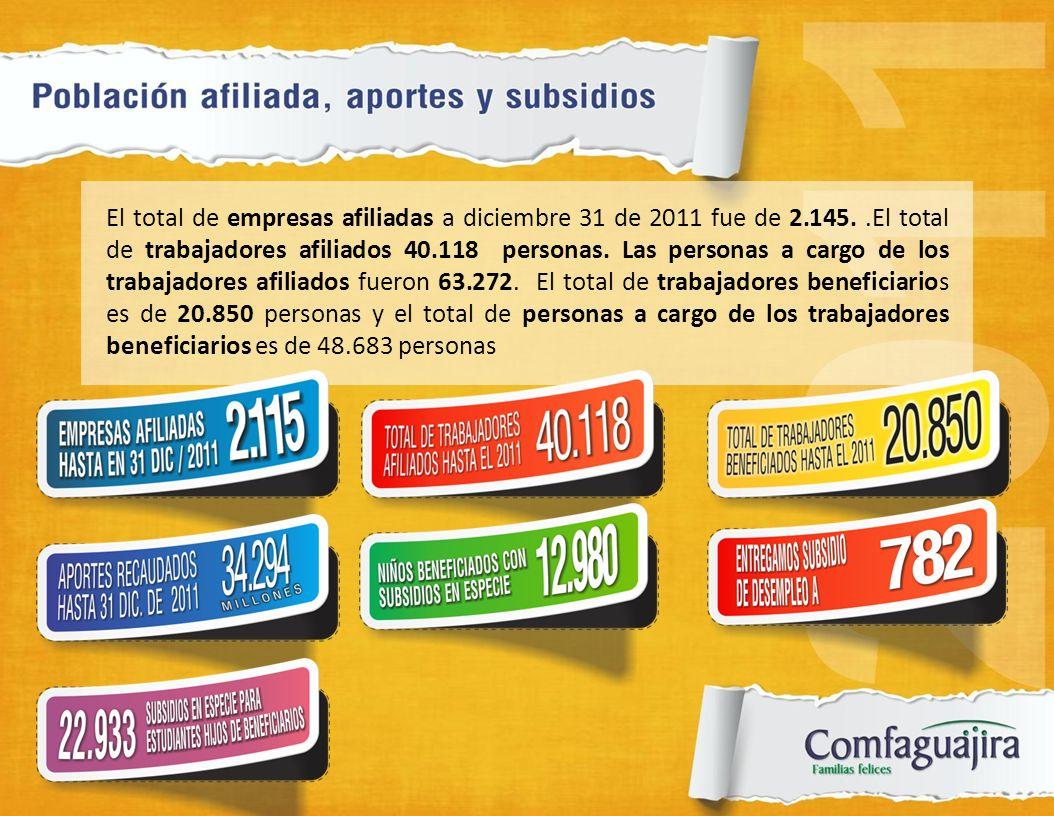 El total de empresas afiliadas a diciembre 31 de 2011 fue de 2.145..El total de trabajadores afiliados 40.118 personas. Las personas a cargo de los tr