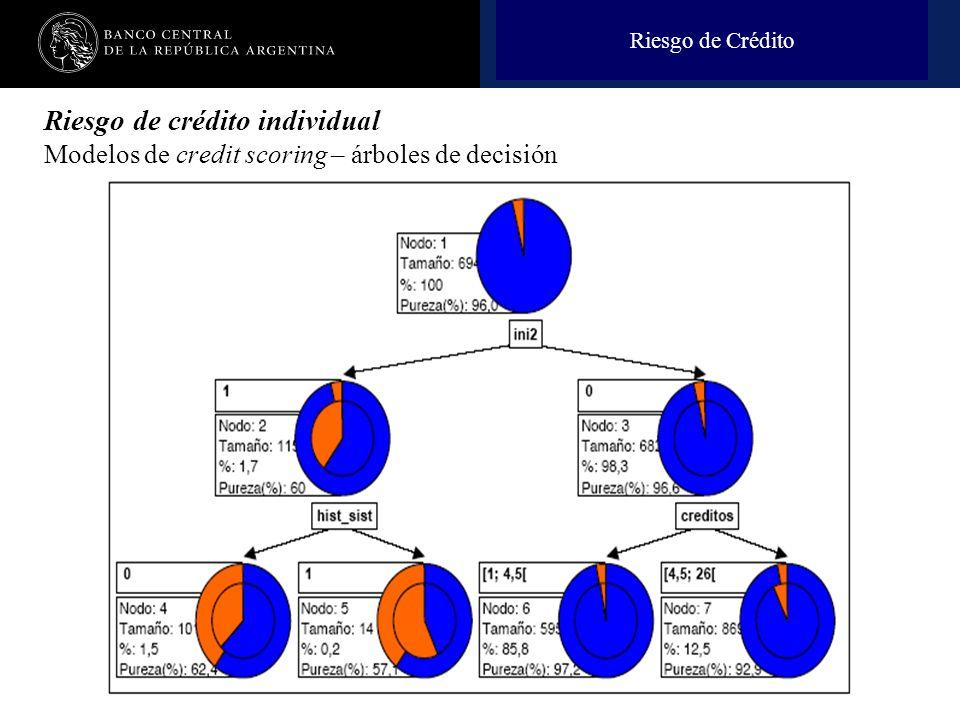 Nombre de la presentación en cuerpo 17 Riesgo de Crédito Riesgo de crédito individual Modelos de credit scoring – árboles de decisión