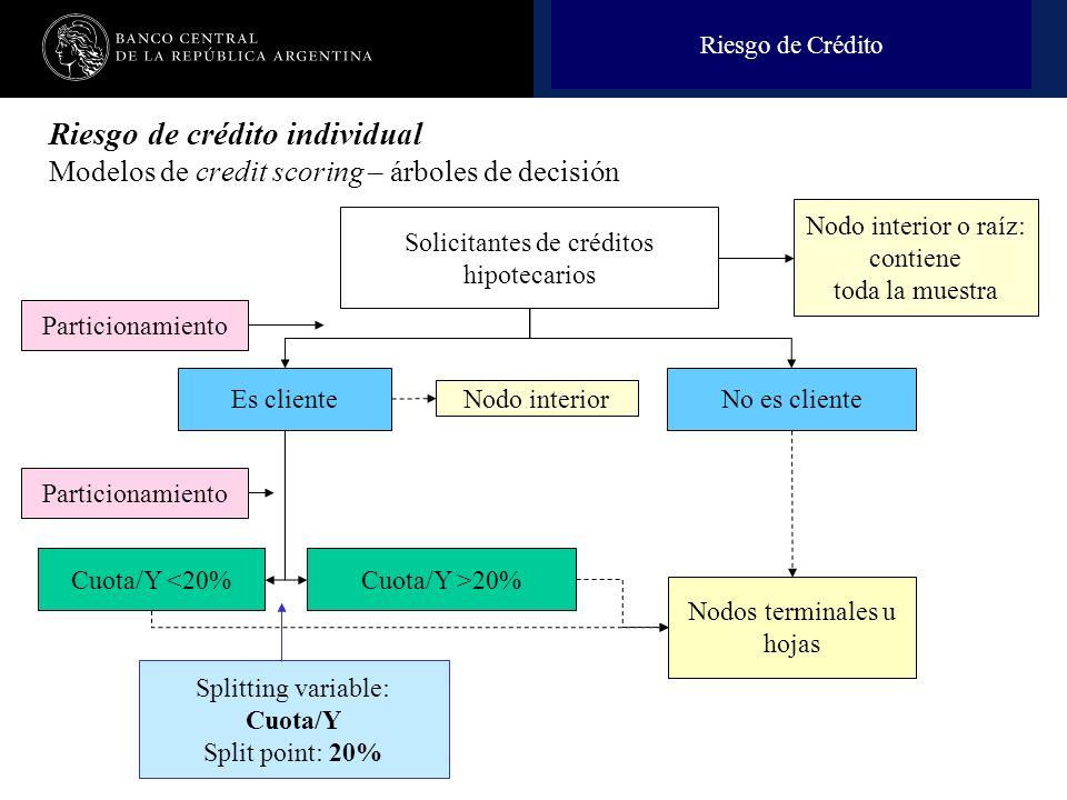 Nombre de la presentación en cuerpo 17 Solicitantes de créditos hipotecarios No es clienteEs cliente Cuota/Y <20%Cuota/Y >20% Nodo interior o raíz: co