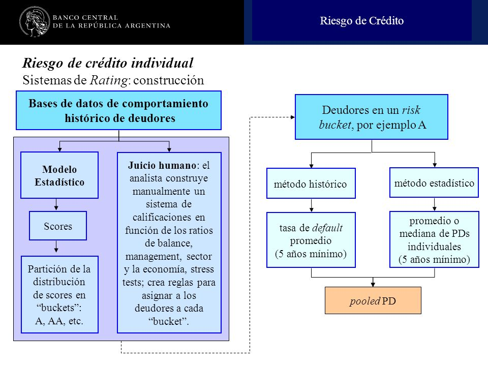 Nombre de la presentación en cuerpo 17 Bases de datos de comportamiento histórico de deudores Scores Partición de la distribución de scores en buckets: A, AA, etc.