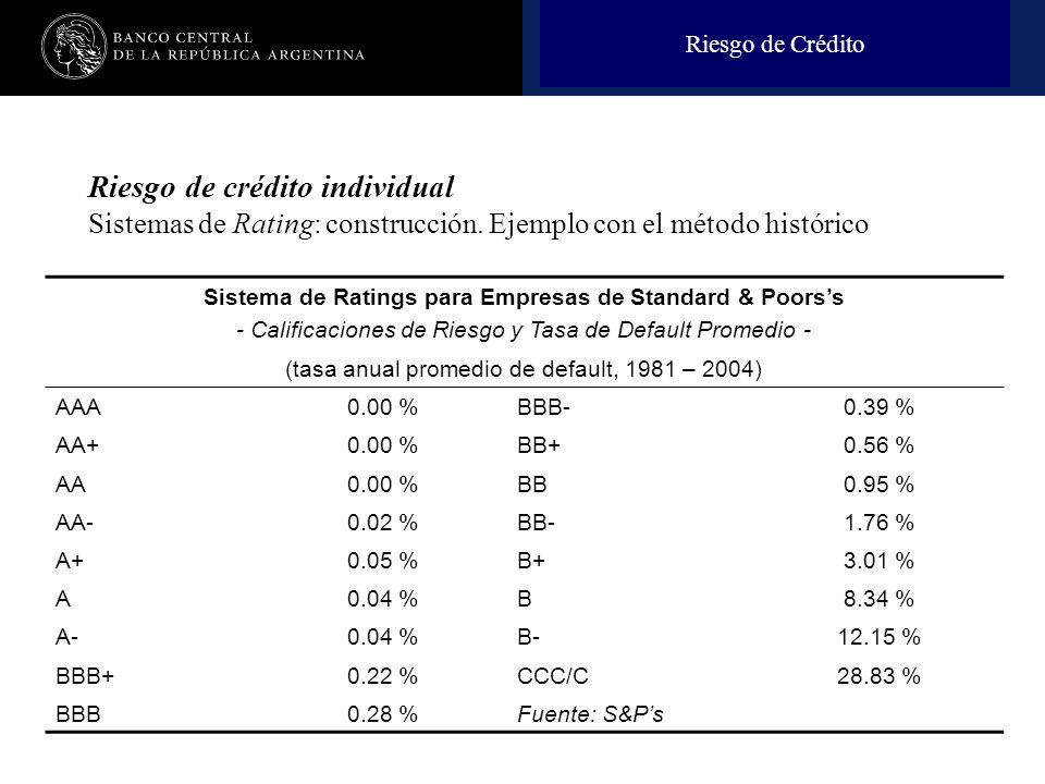 Nombre de la presentación en cuerpo 17 Sistema de Ratings para Empresas de Standard & Poorss - Calificaciones de Riesgo y Tasa de Default Promedio - (tasa anual promedio de default, 1981 – 2004) AAA0.00 %BBB-0.39 % AA+0.00 %BB+0.56 % AA0.00 %BB0.95 % AA-0.02 %BB-1.76 % A+0.05 %B+3.01 % A0.04 %B8.34 % A-0.04 %B-12.15 % BBB+0.22 %CCC/C28.83 % BBB0.28 %Fuente: S&Ps Riesgo de Crédito Riesgo de crédito individual Sistemas de Rating: construcción.