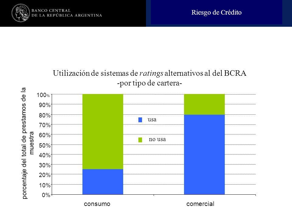 Nombre de la presentación en cuerpo 17 Utilización de sistemas de ratings alternativos al del BCRA -por tipo de cartera- consumocomercial 0% 10% 20% 30% 40% 50% 60% 70% 80% 90% 100 % usa no usa porcentaje del total de prestamos de la muestra Riesgo de Crédito