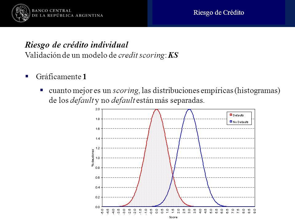 Nombre de la presentación en cuerpo 17 Riesgo de Crédito Riesgo de crédito individual Validación de un modelo de credit scoring: KS Gráficamente 1 cua