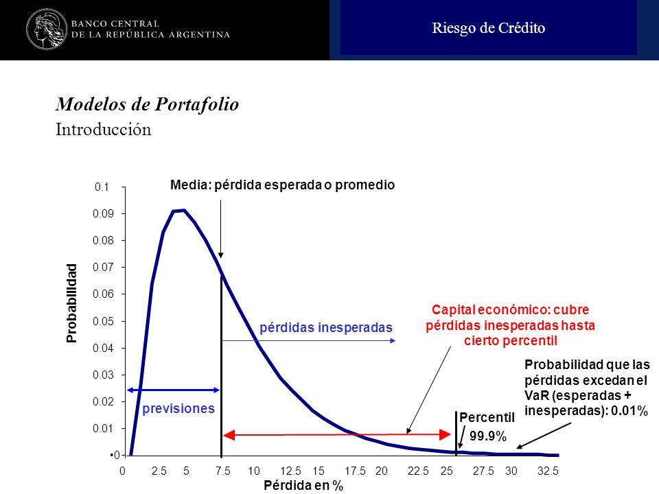 Nombre de la presentación en cuerpo 17 0 0.01 0.02 0.03 0.04 0.05 0.06 0.07 0.08 0.09 0.1 02.557.51012.51517.52022.52527.53032.5 Pérdida en % Probabilidad Percentil 99.9% Riesgo de Crédito Modelos de Portafolio Introducción Media: pérdida esperada o promedio pérdidas inesperadas Capital económico: cubre pérdidas inesperadas hasta cierto percentil Probabilidad que las pérdidas excedan el VaR (esperadas + inesperadas): 0.01% previsiones