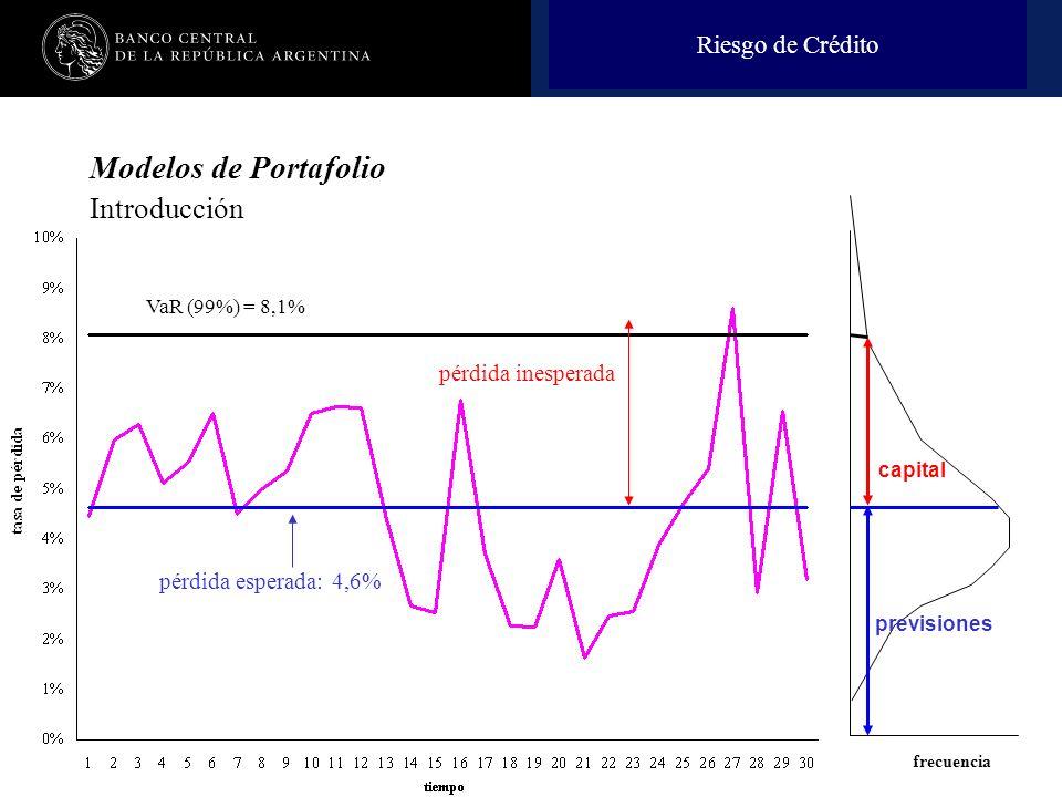 Nombre de la presentación en cuerpo 17 Riesgo de Crédito Modelos de Portafolio Introducción pérdida esperada: 4,6% pérdida inesperada VaR (99%) = 8,1% frecuencia previsiones capital