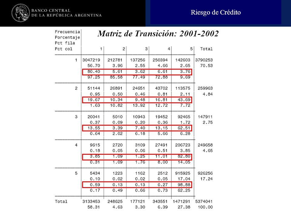 Nombre de la presentación en cuerpo 17 Riesgo de Crédito Matriz de Transición: 2001-2002