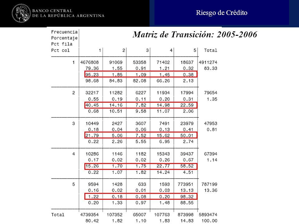 Nombre de la presentación en cuerpo 17 Riesgo de Crédito Matriz de Transición: 2005-2006