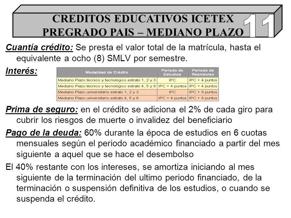 Cuantía crédito: Se presta el valor total de la matrícula, hasta el equivalente a ocho (8) SMLV por semestre.