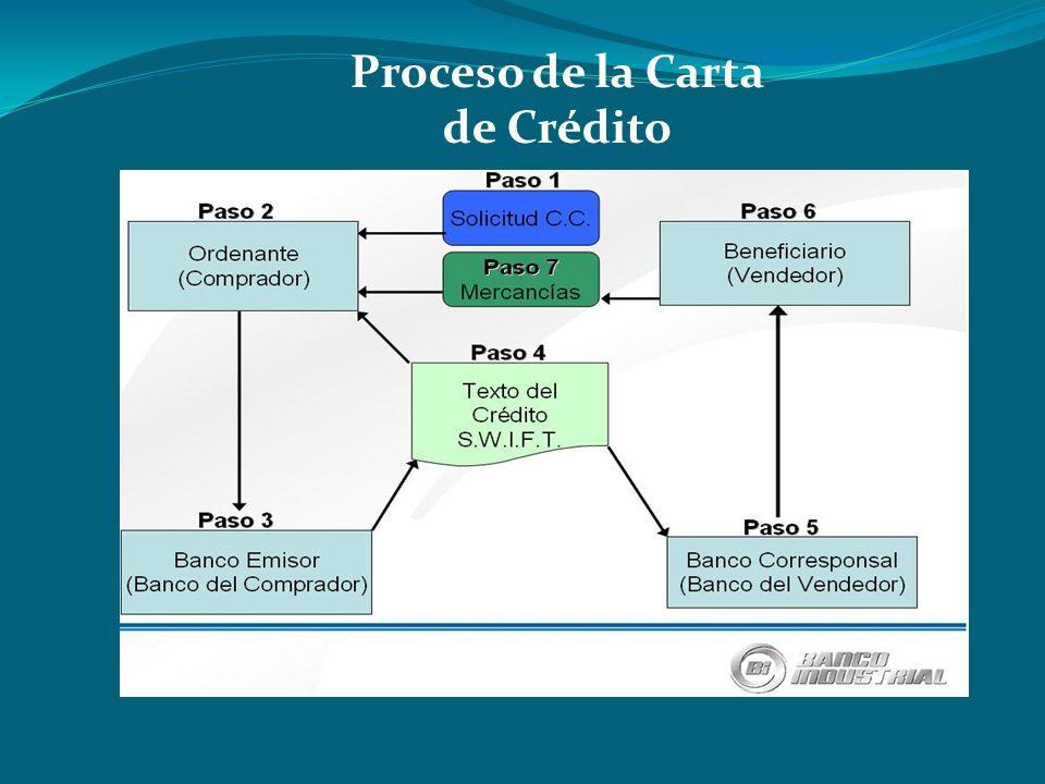 Proceso de la Carta de Crédito