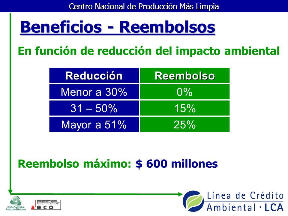 Centro Nacional de Producción Más Limpia En función de reducción del impacto ambiental Reembolso máximo: $ 600 millones Beneficios - Reembolsos Reducc