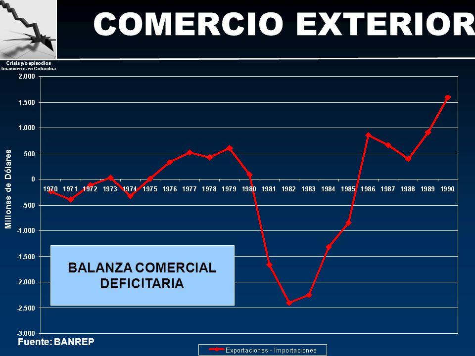 Crisis y/o episodios financieros en Colombia COMERCIO EXTERIOR Fuente: BANREP Millones de Dólares BALANZA COMERCIAL DEFICITARIA