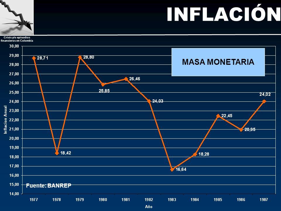 Crisis y/o episodios financieros en Colombia INFLACIÓN Fuente: BANREP MASA MONETARIA