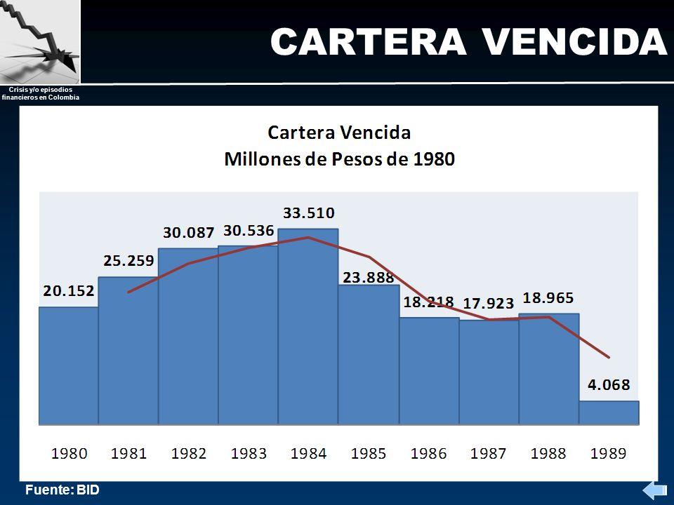 Crisis y/o episodios financieros en Colombia CARTERA VENCIDA Fuente: BID