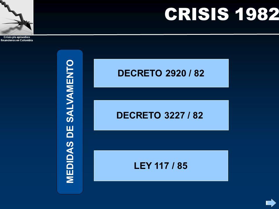 Crisis y/o episodios financieros en Colombia CRISIS 1982 DECRETO 2920 / 82 DECRETO 3227 / 82 LEY 117 / 85 MEDIDAS DE SALVAMENTO
