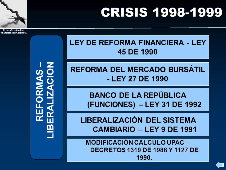 Crisis y/o episodios financieros en Colombia CRISIS 1998-1999 REFORMAS – LIBERALIZACION MODIFICACIÓN CÁLCULO UPAC – DECRETOS 1319 DE 1988 Y 1127 DE 19