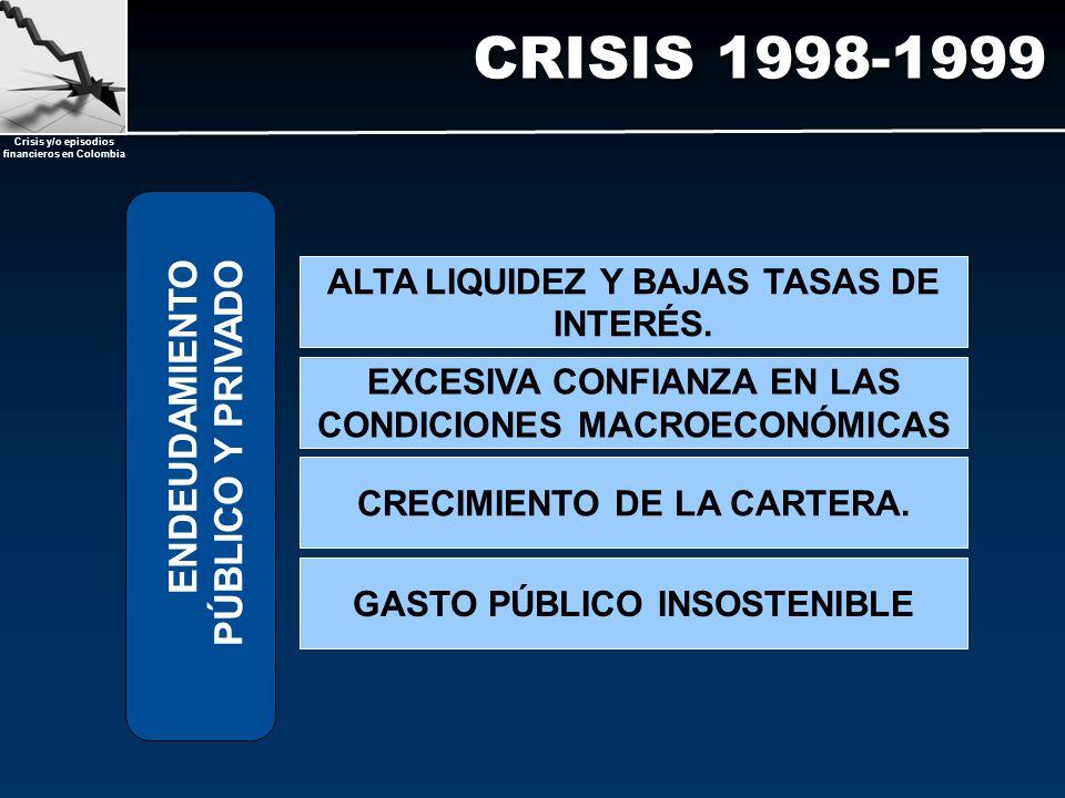 Crisis y/o episodios financieros en Colombia CRISIS 1998-1999 ENDEUDAMIENTO PÚBLICO Y PRIVADO CRECIMIENTO DE LA CARTERA. GASTO PÚBLICO INSOSTENIBLE EX