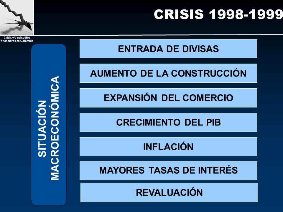 Crisis y/o episodios financieros en Colombia CRISIS 1998-1999 SITUACIÓN MACROECONÓMICA INFLACIÓN EXPANSIÓN DEL COMERCIO CRECIMIENTO DEL PIB AUMENTO DE