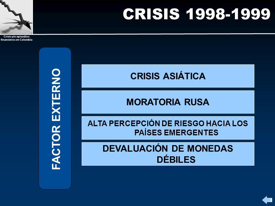 Crisis y/o episodios financieros en Colombia CRISIS 1998-1999 ALTA PERCEPCIÓN DE RIESGO HACIA LOS PAÍSES EMERGENTES DEVALUACIÓN DE MONEDAS DÉBILES MOR