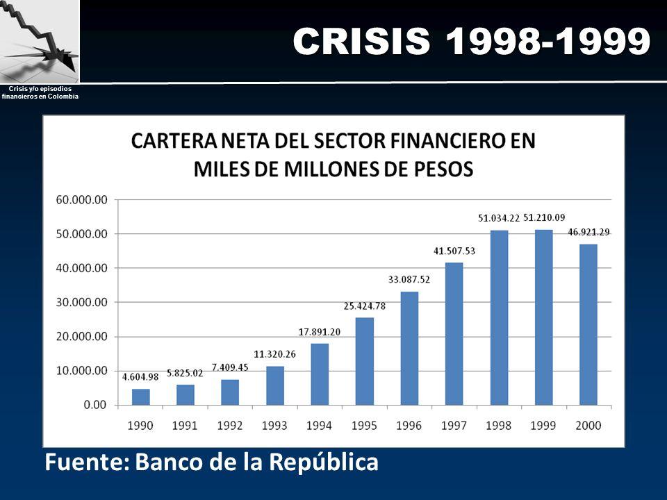 Crisis y/o episodios financieros en Colombia CRISIS 1998-1999 Fuente: Banco de la República