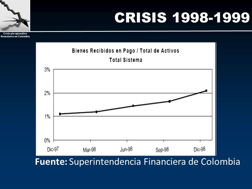 Crisis y/o episodios financieros en Colombia CRISIS 1998-1999 Fuente: Superintendencia Financiera de Colombia