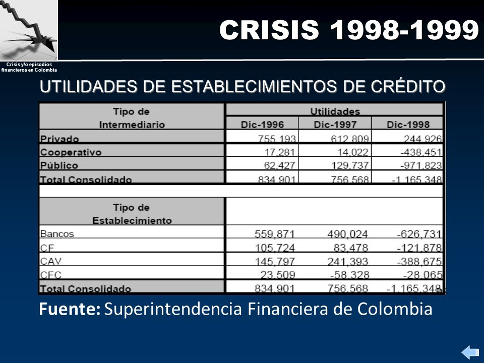 Crisis y/o episodios financieros en Colombia CRISIS 1998-1999 Fuente: Superintendencia Financiera de Colombia UTILIDADES DE ESTABLECIMIENTOS DE CRÉDIT