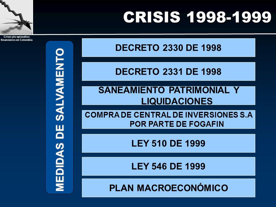 Crisis y/o episodios financieros en Colombia CRISIS 1998-1999 MEDIDAS DE SALVAMENTO LEY 510 DE 1999 SANEAMIENTO PATRIMONIAL Y LIQUIDACIONES COMPRA DE