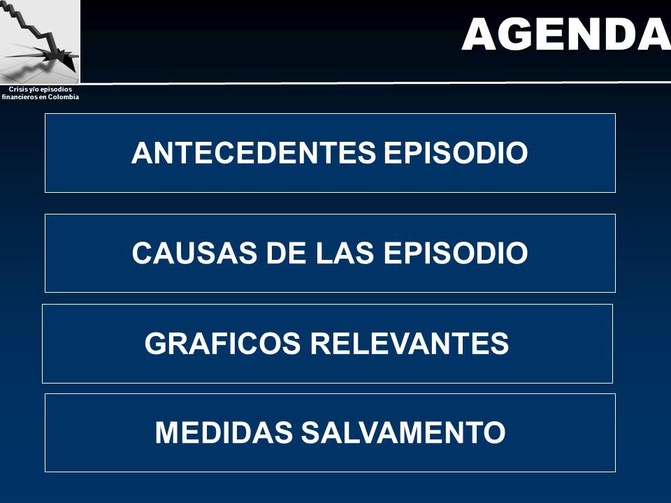 Crisis y/o episodios financieros en Colombia AGENDA MEDIDAS SALVAMENTO ANTECEDENTES EPISODIO CAUSAS DE LAS EPISODIO GRAFICOS RELEVANTES