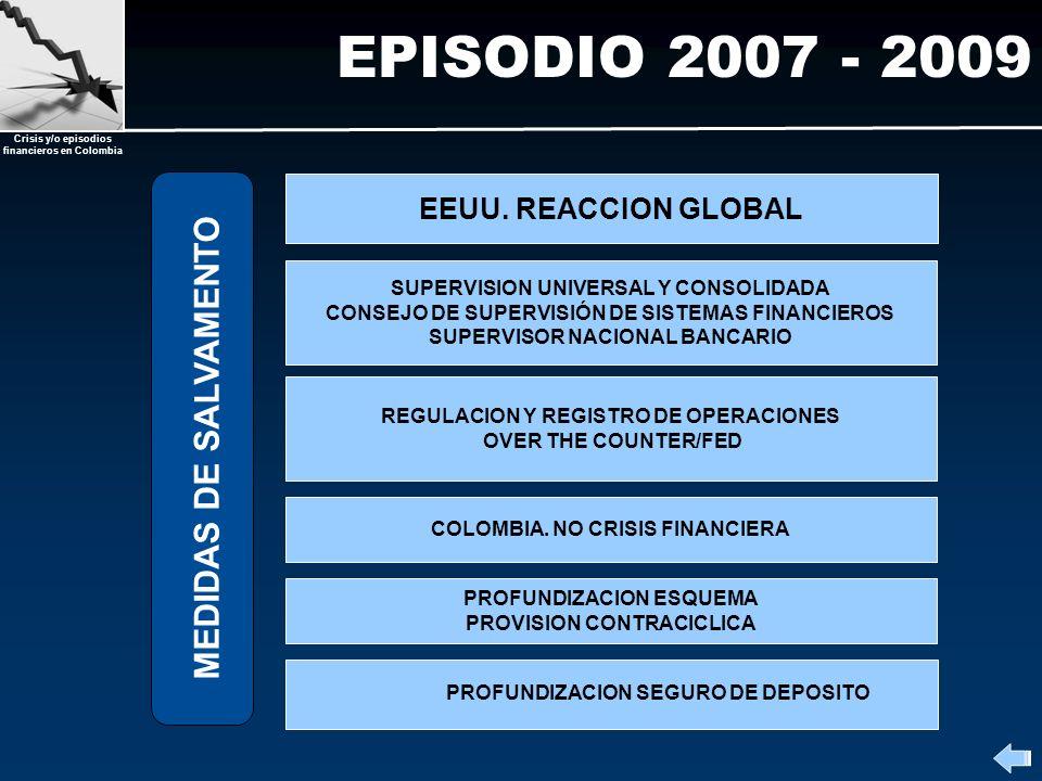 Crisis y/o episodios financieros en Colombia EPISODIO 2007 - 2009 MEDIDAS DE SALVAMENTO SUPERVISION UNIVERSAL Y CONSOLIDADA CONSEJO DE SUPERVISIÓN DE